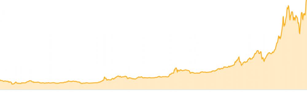 Geld verdienen met Bitcoins via Coinbase