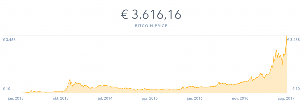 Koersverloop Bitcoins